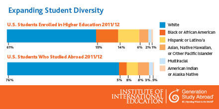 Diversity in Study Abroad